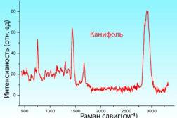Раман Спектр Перманганат калия