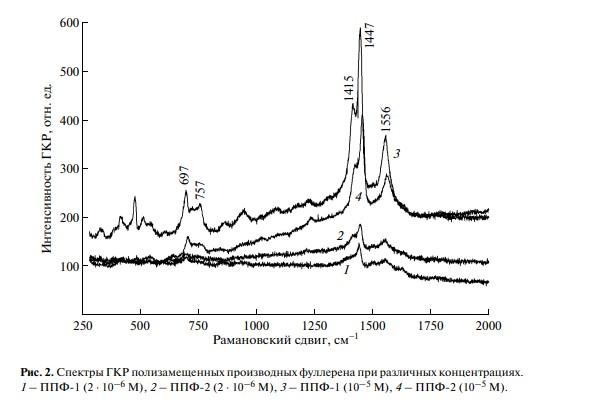 Применение метода гигантского комбинационного рассеяния для детектирования водорастворимых производных фуллеренов С60 и их ковалентных конъюгатов с красителями