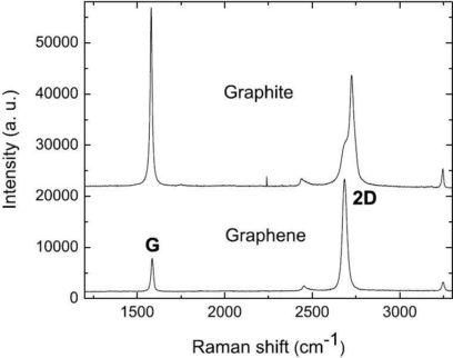 Изучение свойств графена с помощью Рамановской спектроскопии