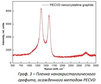 Пленка, нанокристаллического графита, осажденного методом PECVD